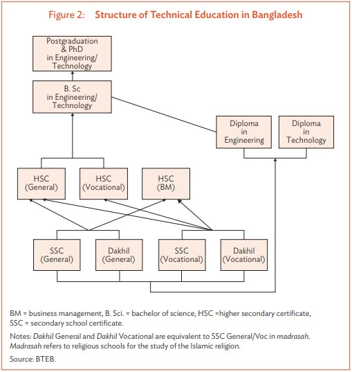 Bangladesh - Colombo Plan Staff College